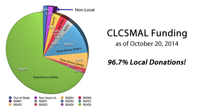 clcsmal-funding-by-zip-code